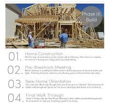 our blog memphis new homes regency homebuilders
