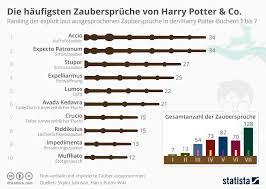 zaubersprüche infografik die häufigsten zaubersprüche harry potter co