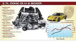 2014 porsche cayman horsepower 2014 winner porsche 2 7l dohc di h 6 2014 content from wardsauto