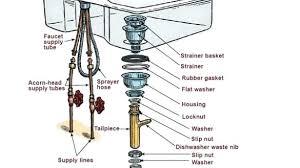 kitchen sink drain parts diagram sink drain parts kitchen sink drain diagram club parts sink drain