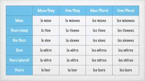french possessive pronouns mine yours ours day 61 youtube
