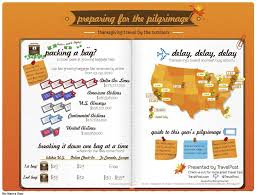 infographic preparing for the pilgrimage thanksgiving travel by