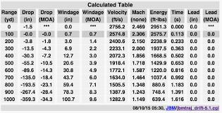 Ballistics Table What U0027s This