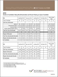 net pattern dec 2014 nclex exam results for 2014 rn and pn exams nursestudy net