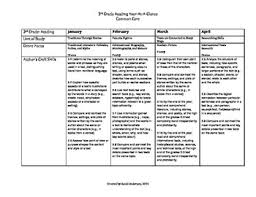 3rd grade common core reading year at a glance tpt