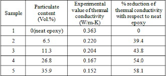 material thermal conductivity table measurement on thermal conductivity of pine wood dust filled epoxy