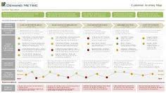 the customer experience journey map a template dfd pinterest