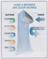 How Do Air Curtains Work Air Door U0026 Titan 1 Series Compact Air Curtain Or Air Door By Super