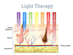 How Does Light Therapy Work How Does Intense Pulsed Light Ipl Treatment Work Art Of