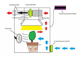grow room oscillating fans manage odor air from marijuana grow room green cultured elearning