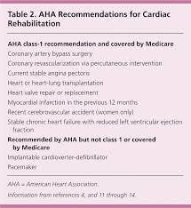 cardiac rehabilitation improving function and reducing risk