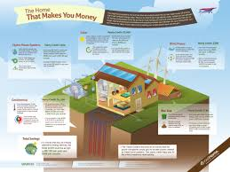 self sustaining homes eco friendly living energy savings
