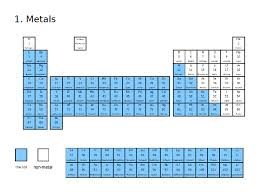 Nonmetals In The Periodic Table Thursday 14th June U2013 Period 3 Doc U0027s Chemistry Lessons