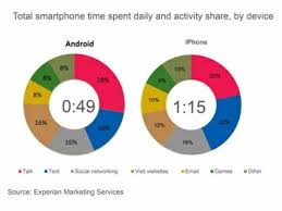 why are androids better than iphones is iphone better than android new experian report gives an answer