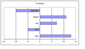 bar graph definition types u0026 examples video u0026 lesson