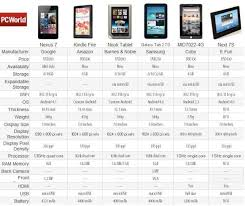 android tablet comparison best 25 tablet comparison ideas on taz podcast