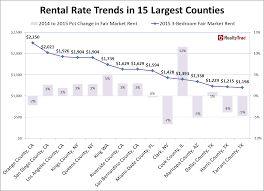 Average Rent Prices by April 2015 Residential Rental Property Analysis Newsroom And