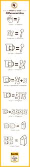 Converting Celsius To Fahrenheit Worksheets Best 25 Measurement Conversions Ideas On Pinterest Kitchen