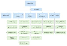 h u0026r department organizational chart u2013 introduction and example