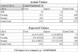 Chi Square Test Table Actual Expected4 Jpg