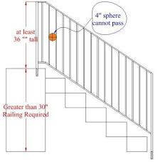 What Is A Banister Residential Railing Codes