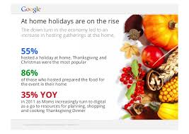 thanksgiving 2012 food and recipe digital trends to