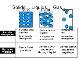 kinetic particle theory slg introduction
