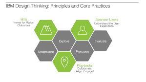 design thinking workshop uxpa design thinking workshop