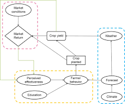 impact of seasonal forecast use on agricultural income in a system