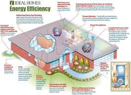 efficiency house plans energy efficient house plans diagram showing the various aspects