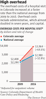 Colorado Joint Travel Regulations images Colorado hospitals 39 profits among highest in u s as patients pay more png