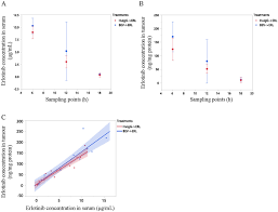 Serum Erl erlotinib erl concentrations in serum and tumours in mice treated
