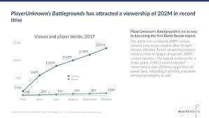 pubg sales global esports revenue to hit 2 3 billion in 2022 superdata