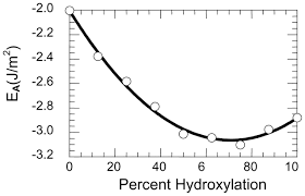 molecular models of surface relaxation hydroxylation and surface