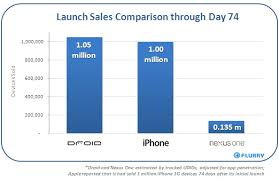 iphone vs android sales nexus one sales dramatically less than droid or 1st iphone