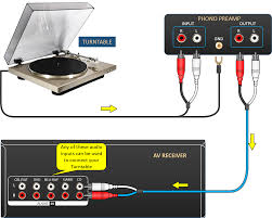 best preamp for home theater turntable connection