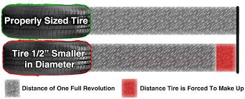new lexus tires do you need to replace all 4 tires on your awd vehicle les