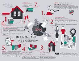 Finanzierung Haus Hausfinanzierung Rechner Zinsen Tipps Dr Klein