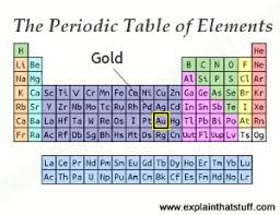 Periodic Table Diagram Gold Periodic Table Protons Brokeasshome Com