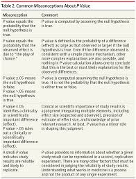 the role of p values and hypothesis tests in clinical research