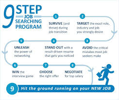How To Job Resume by How To Find A Job Job Search Coaching