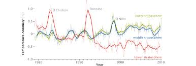 global warming feature articles