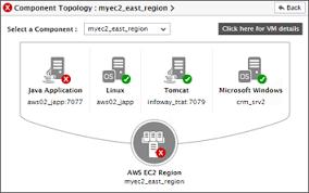 aws performance monitoring aws monitoring eg innovations