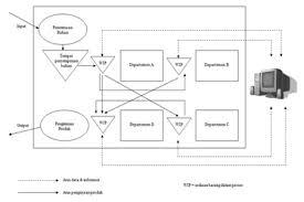skripsi layout toko perencanaan tata letak dalam proses produksi perusahaan hw rentalmobil