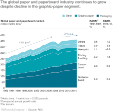 writing an i search paper pulp paper and packaging in the next decade transformational the global paper and paperboard industry continues to grow