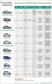 Sales And Expenses Spreadsheet New Car Comparison Chart And Car Sales Spreadsheet Template