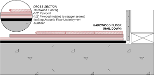 soundproof a floor with isostep acoustic underlayment