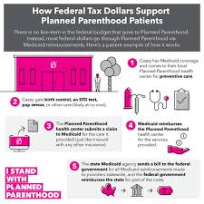 What Does Hashtag Mean 9 Things People Get Wrong About Planned Parenthood