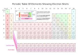 Nonmetals In The Periodic Table Ch105 Chapter 2 Atoms Elements And The Periodic Table Chemistry