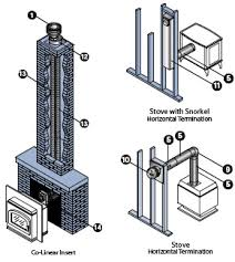 Direct Vent Fireplace Installation by Directvent Pro Installation Guide